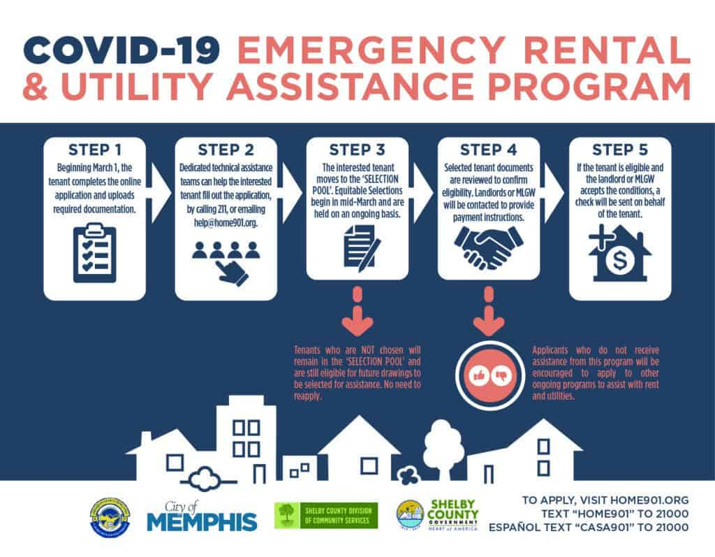 City and County to Distribute Millions to Emergency Rental and Utility Assistance Program for Renters 1